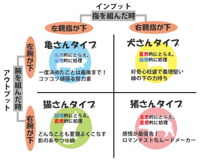 診断結果を4タイプの考え方が書かれた画像