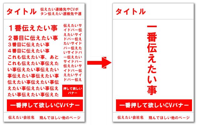 情報が混雑したデザインとシンプルなデザインのイメージ