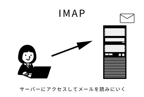 画像:IMAPの説明画像
