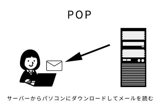 画像:POPの説明画像